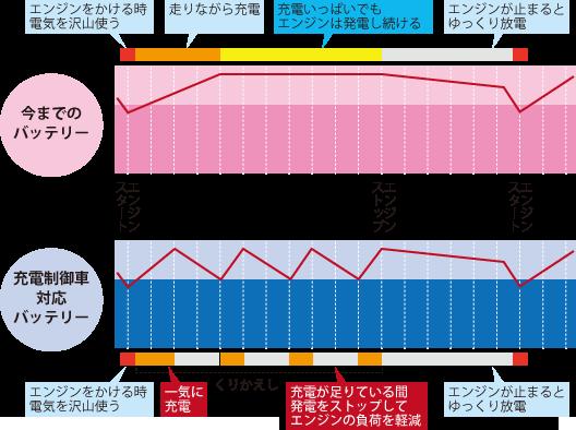 充電制御グラフ